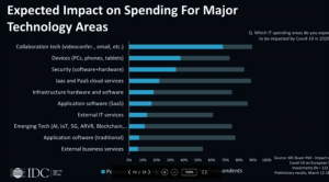 IDC Statistis for Expected Impact on Spending For Major Technology Areas