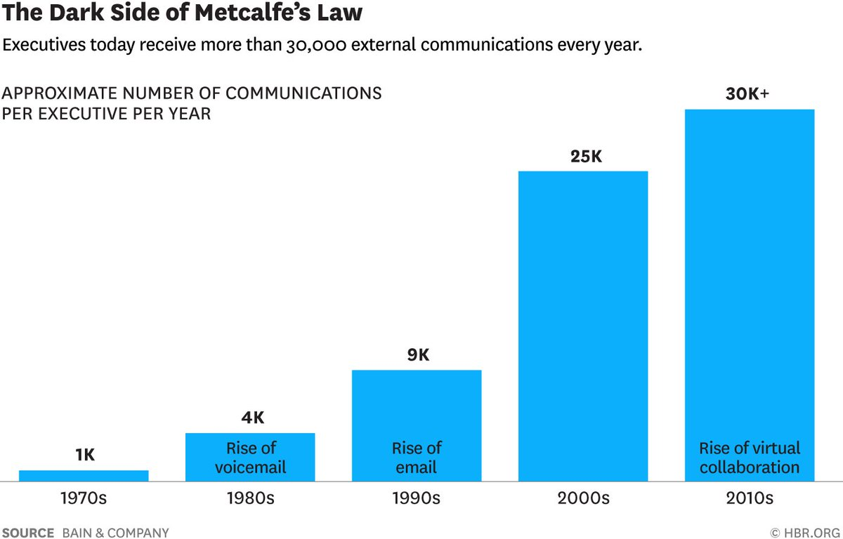 graph showing dark side of metcalfe's law